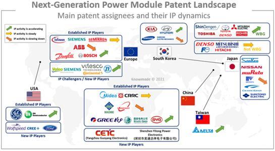 主要专利权人及其专利动态