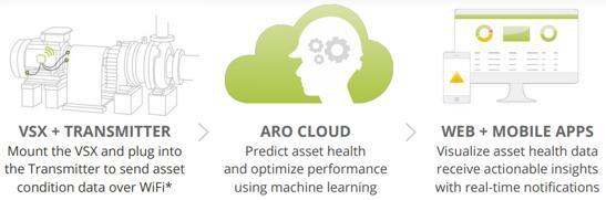 """Petasense""""三合一""""工业传感器集成ARO云,可直接在网页和智能手机端显示"""