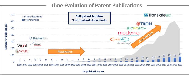 RNA疫苗专利申请趋势