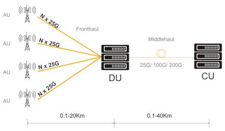 使用首尔伟傲世的VCSEL进行5G网络应用的示意图