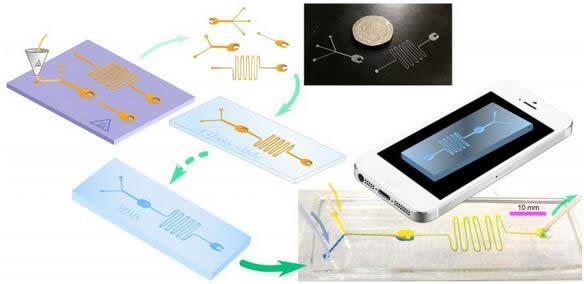 用于制造微流控器件的低成本方法流程图,所得到的微通道可直接应用于玻璃表面,无需其它处理(来源:布里斯托大学)