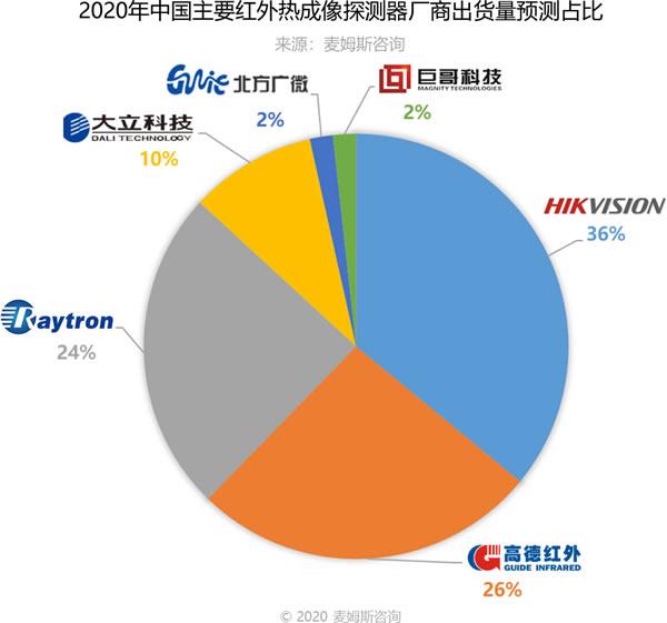 2020年中国红外热成像探测器出货量预测占比(来源:麦姆斯咨询)