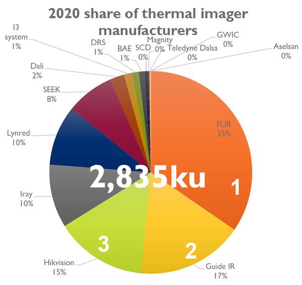 2020年全球红外热成像探测器出货量预测占比(来源:Yole)