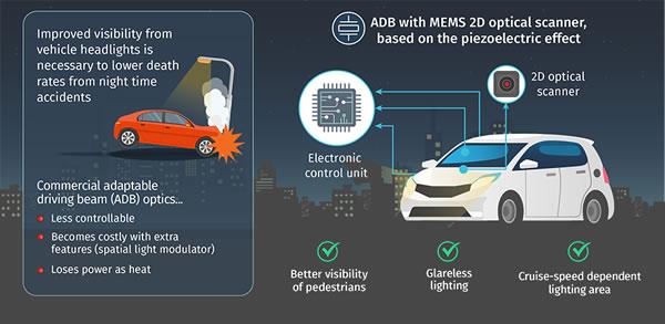 新型压电MEMS二维光学扫描器赋能汽车自适应远光灯