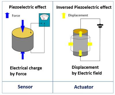 压电材料的正压电效应(可用于传感器)和逆压电效应(可用于执行器)