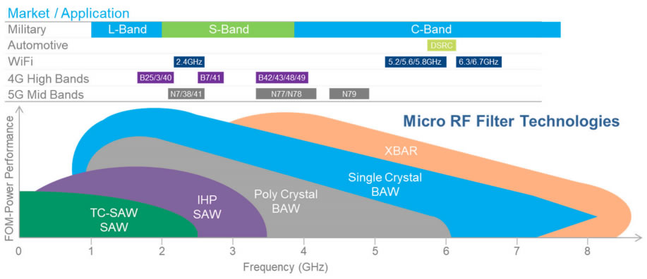 不同类型的射频滤波器工作频率及应用领域