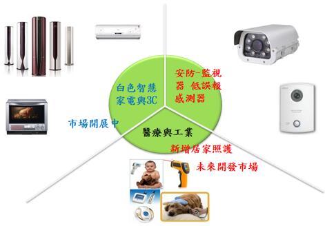 众智光电产品的应用领域
