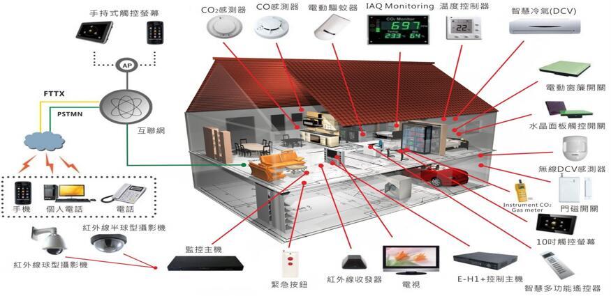 众智光电的智能传感器可应用于各种智能家居产品