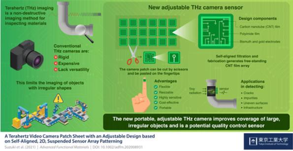 日本研发新型太赫兹传感器阵列,具有灵活且便携的特点