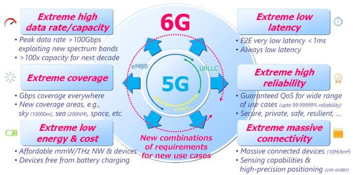 6G无线技术需求