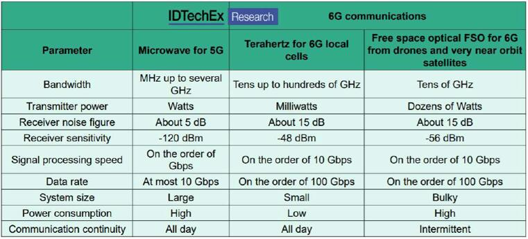 5G vs. 6G设备的硬件性能