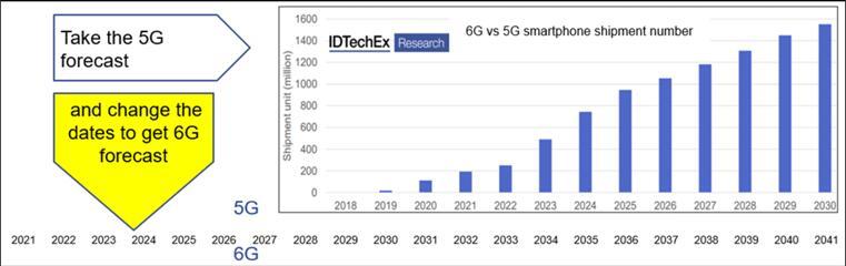 IDTechEx关于6G与5G智能手机出货量的预测