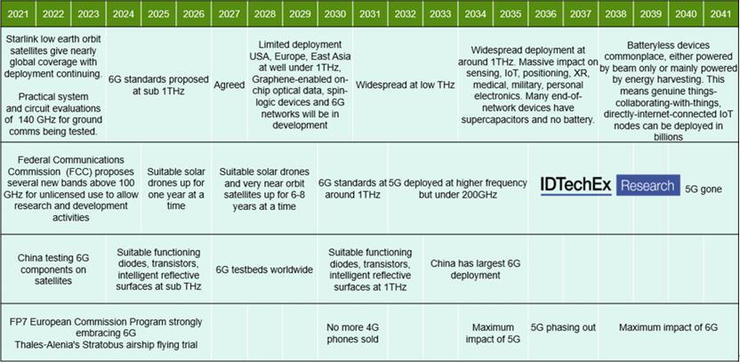 2021~2041年6G发展路线图预测