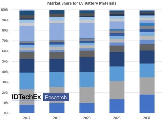 电动汽车电芯和电池组制造中使用的材料超过20种,每种材料的市场份额都在不断变化