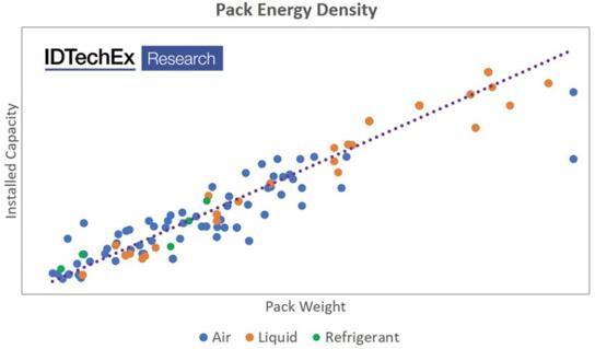 根据热管理策略和时间趋势展示了电池组能量密度的演变
