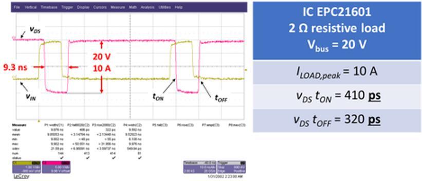 图2:EPC21601的时延性能(来源:宜普电源)