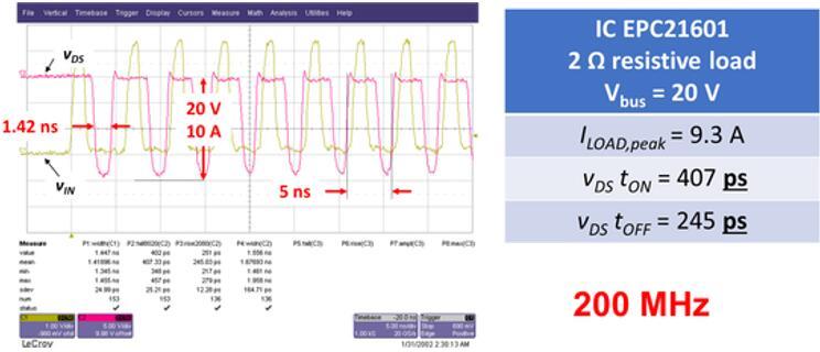 图3:EPC21601的时延性能——200MHz(来源:宜普电源)