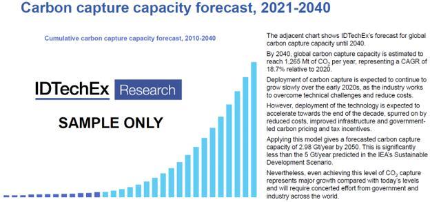 2021~2040年全球碳捕获量预测
