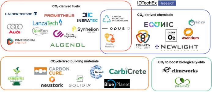 碳利用产业的部分关键厂商
