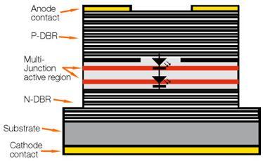 全新多结VCSEL结构,在940 nm波长下的电光转换效率达到了破记录的60%,远高于同类单结VCSEL的53%峰值电光转换效率