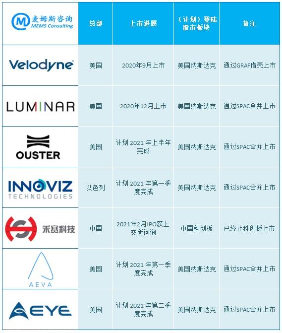 全球激光雷达企业上市进展(麦姆斯咨询总结)