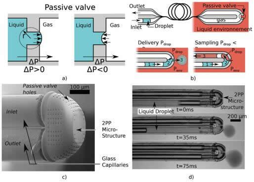 纤维尖端上用于液滴输送、取样的微流控系统示意图和显微图像