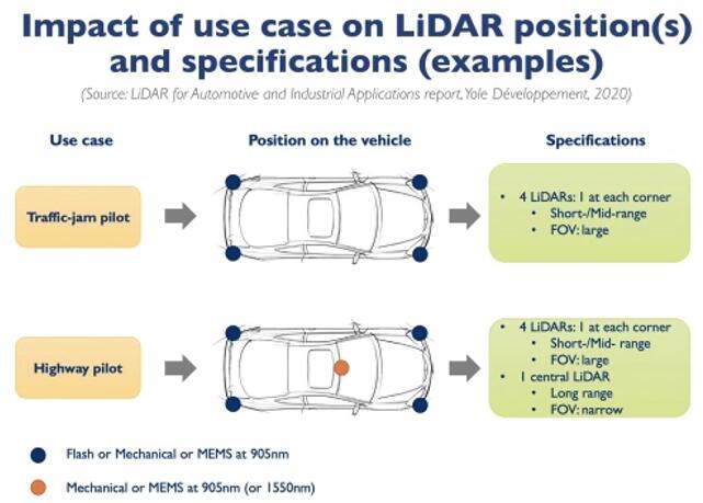 应用场景对激光雷达位置及规格的影响示例