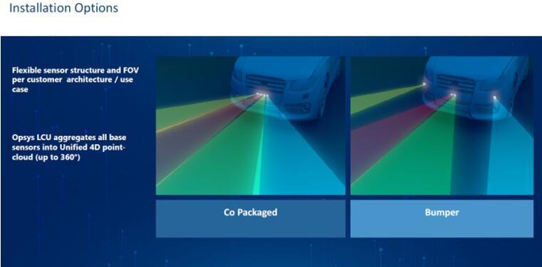 Opsys的Micro-flash激光雷达介绍