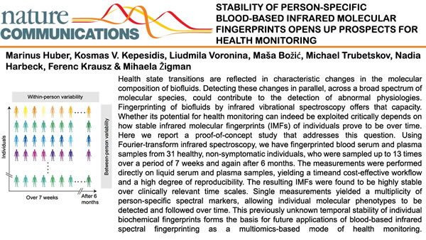 红外光谱技术创建血液红外分子指纹,实现健康监测与预防医学