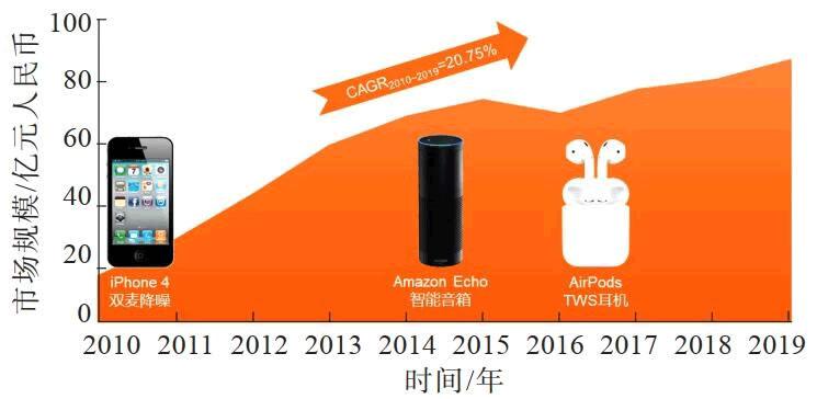 图1 2010~2019年全球MEMS麦克风市场规模(来源:麦姆斯咨询)