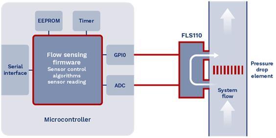 Flusso数字流量传感解决方案