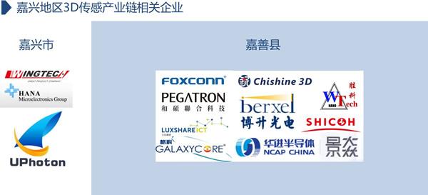 嘉兴地区已经落户的3D传感产业链相关企业