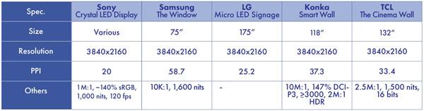 Micro/Mini-LED产品案例