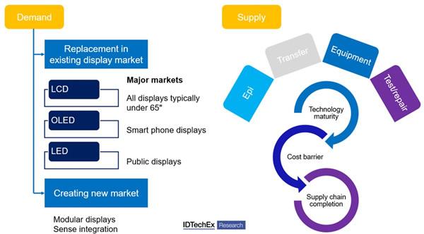《MicroLED显示技术、市场及机遇-2021版》