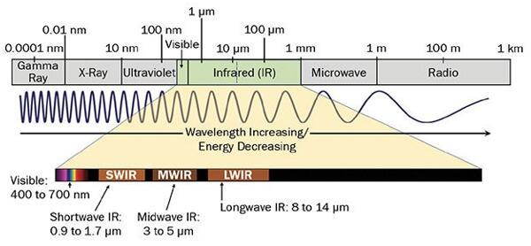 图为包含红外波段的电磁波谱(来源:MoviTHERM)
