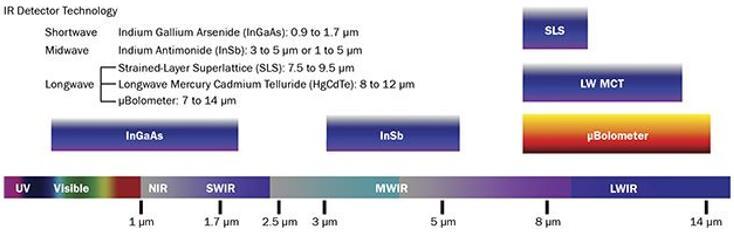 科学家和相机制造商对红外光谱波段的界定并不相同。相机制造商的界定边界取决于热像仪中探测器的技术特点。(图中MCT表示碲镉汞,来源:FLIR)