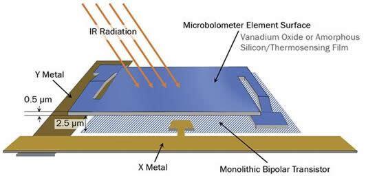非制冷型微测辐射热计探测器是制冷型MWIR相机的一种更加经济的替代方案。微测辐射热计探测器捕获热成像数据的能力主要基于微型热阻像素,当暴露于红外辐射(热量)中时,会使其电阻发生改变。
