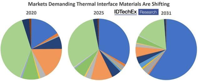 许多新兴产业需要应用热界面材料,从而影响需求格局