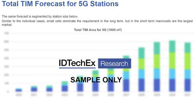 5G基站热界面材料市场预测