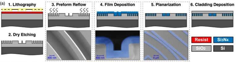 优化后的光子大马士革工艺流程示意图
