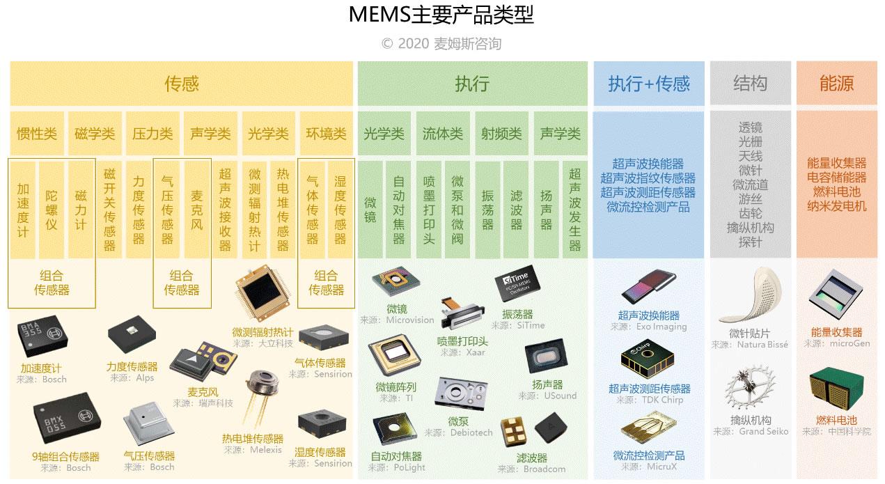 MEMS主要产品类型(来源:麦姆斯咨询)