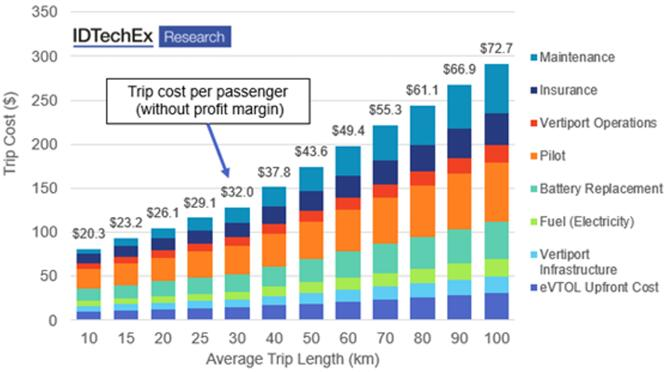 eVTOL飞行成本分析