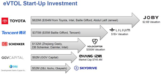 eVTOL投资案例