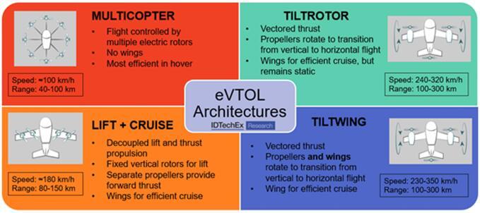 eVTOL架构
