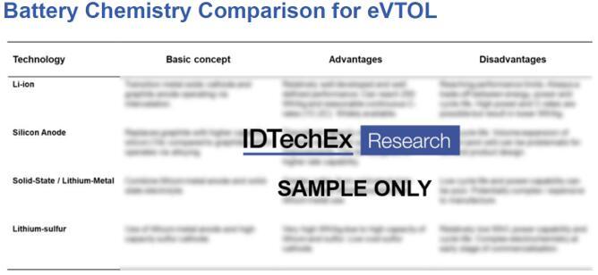 eVTOL电池化学对比分析