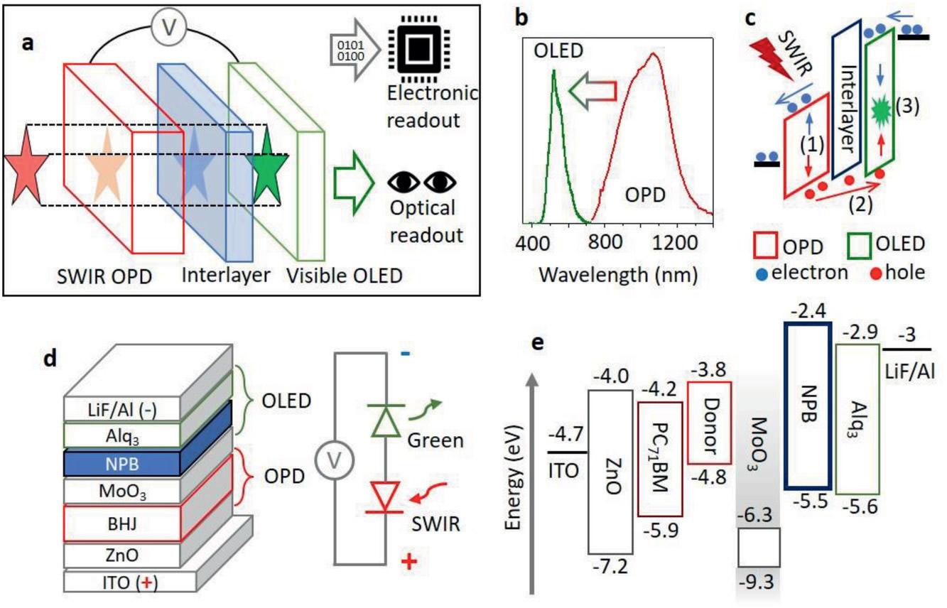 该短波红外图像传感器组成及材料