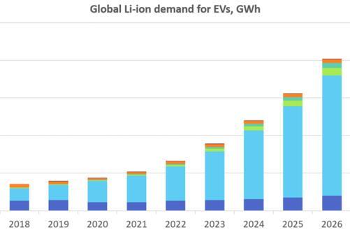 全球电动交通工具应用的锂离子电池市场预测