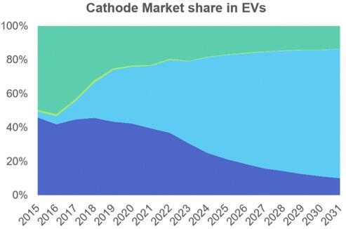 电动交通工具应用的锂离子正极材料市场预测
