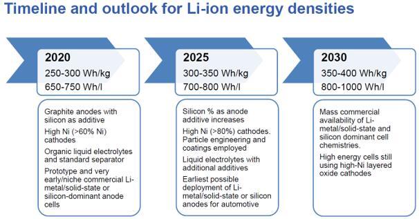 锂离子电池能量密度发展趋势
