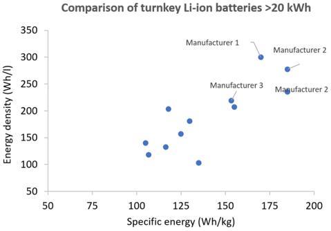 """""""交钥匙""""(turnkey)锂离子电池组的比较分析"""